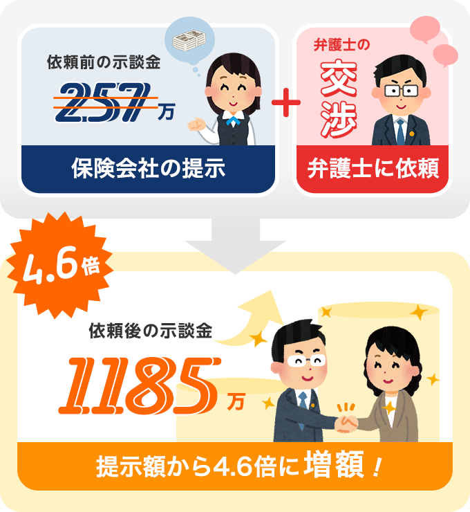 依頼から3週間で示談金が1185万円にアップ!